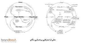 مدلی از استراتژی برندسازی مکان