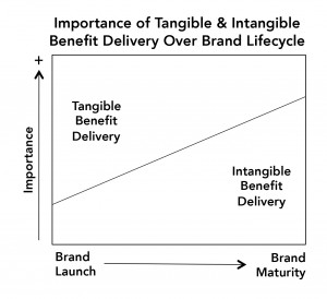 Importance-Benefits