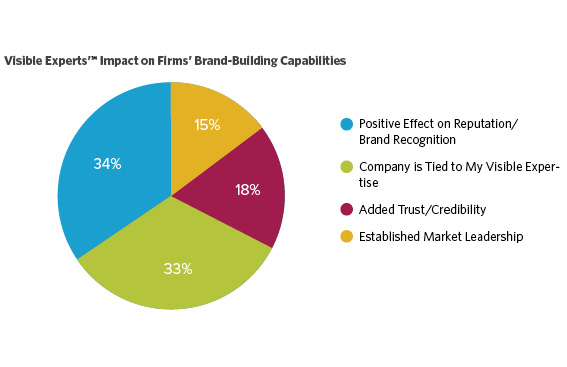 VE_Impact_on_Firms_Band_Building
