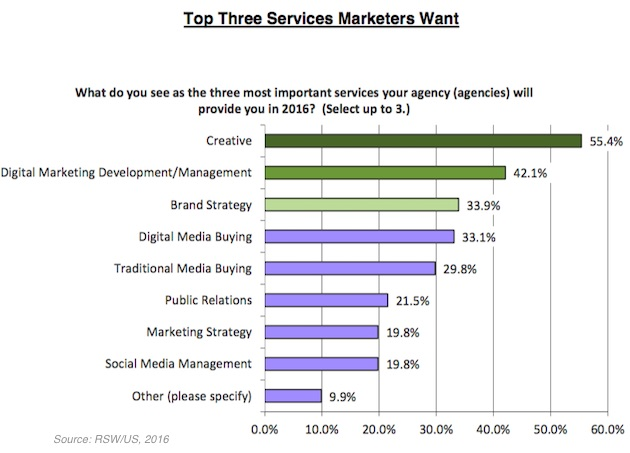 top-three-services-marketera-went